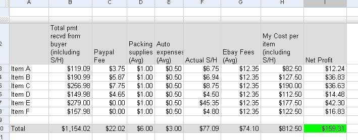 Ebay business profitablitity