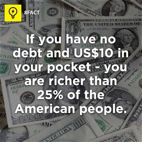 If you have no debt and US$10 in your pocket - you are richer than 25% of the American people!