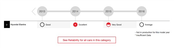Consumer Reports Reliability Rating.